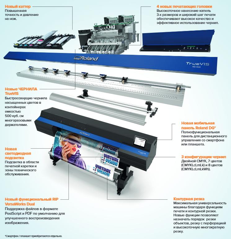 Описание TrueVIS VG-540, VG-640 Струйных принтеров/каттеров для широкоформатной печати